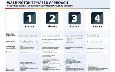 我们可以做的和不能做的:华州分4个阶段重启